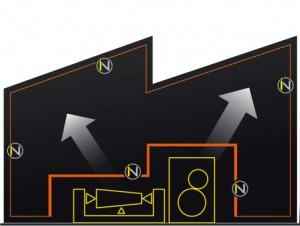 Gebäudeintegration: Verknüpfung der Anforderungen der Produktionsinfrastruktur mit dem Gebäude - zur Verringerung der Kosten und Erhöhung der Funktionalität.